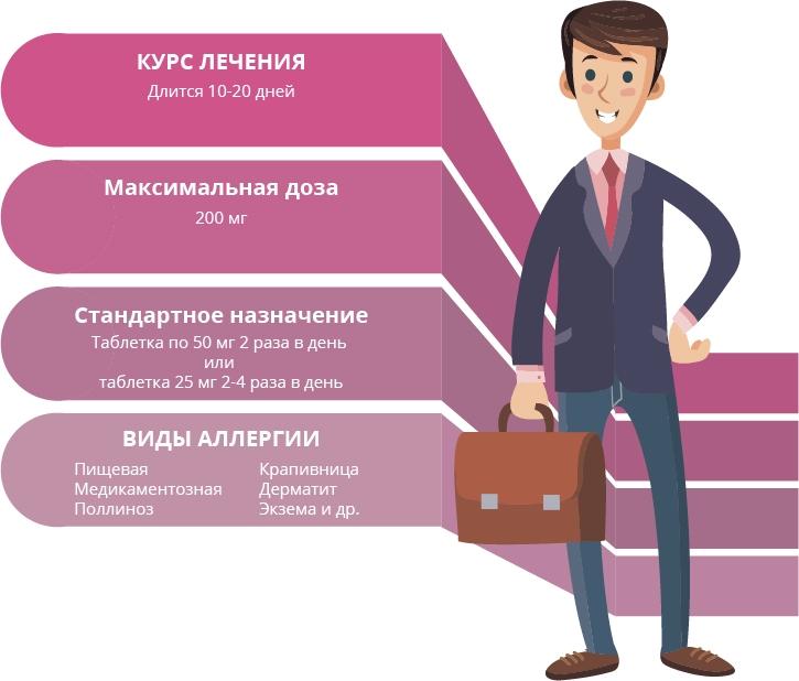Инфографика – Фенкарол 50 мг