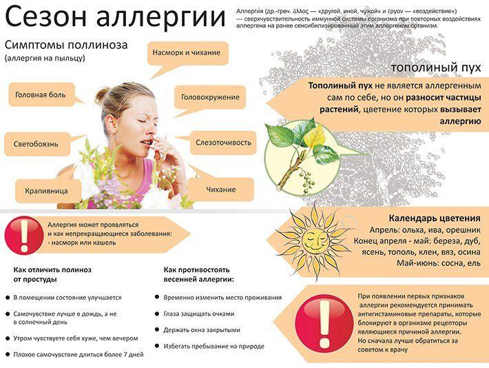 Симптомы поливалентной аллергии